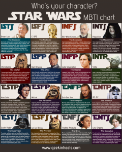 star wars personality test results